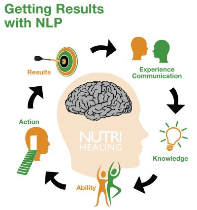 Getting Results from NLP